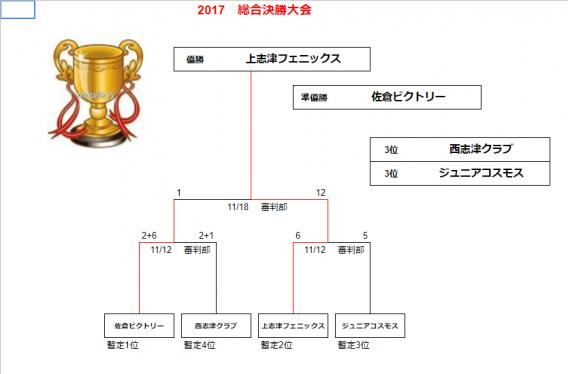 志津連盟総合大会で優勝しました!!!