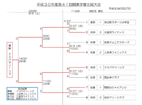 関東学童北総大会で準優勝の成績を収めました