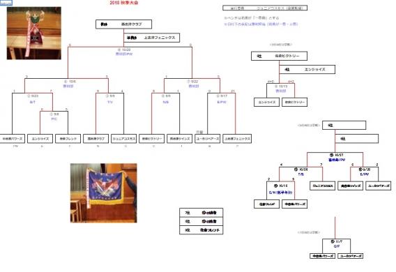 志津連盟秋季大会で準優勝の成績を収めました